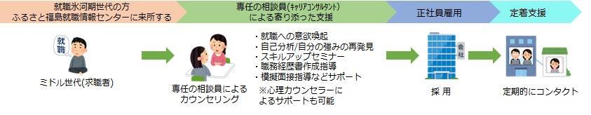 就職氷河期プログラム_ながれ.jpg